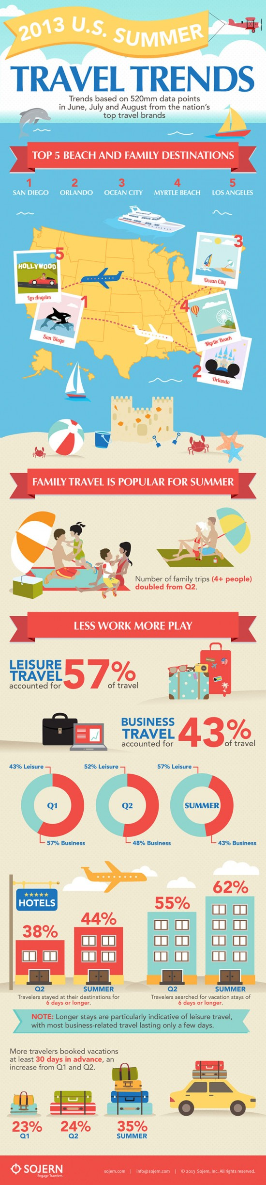 SummerTravelTrends_Infographic_Sojern_090513-e1379027334827